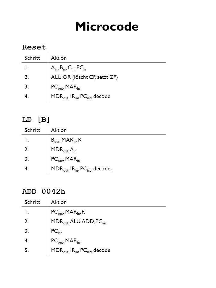 Microcode Reset LD [B] ADD 0042h Schritt Aktion 1. Ain, Bin, Cin, PCin